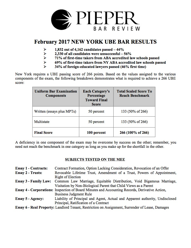 new york bar exam essay scoring This calculator shows your chances of passing the bar exam christina sterbenz sep 10, 2013, 1:31 pm 29,645 facebook linkedin twitter email copy link.