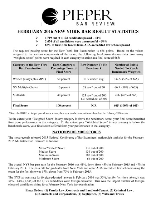 new york bar exam essay scores Preparing for the bar exam and complete practice essays august and november and should be taken before you take the bar exam new york requires a score of.