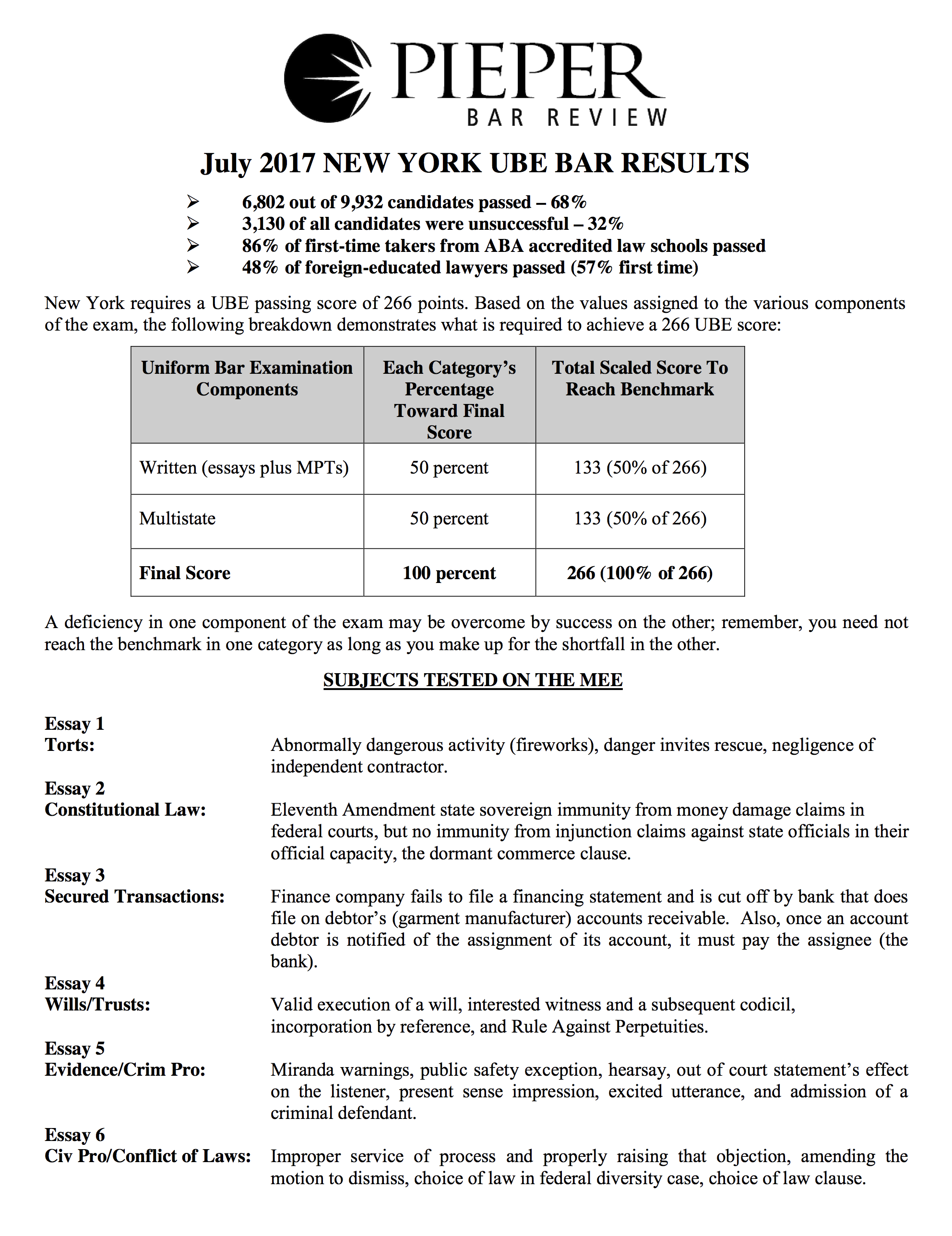i-failed-the-bar-exam-july17.png